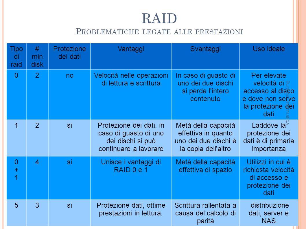 RAID P ROBLEMATICHE LEGATE ALLE PRESTAZIONI 53 Tipo di raid # min disk Protezione dei dati VantaggiSvantaggiUso ideale 02noVelocità nelle operazioni d