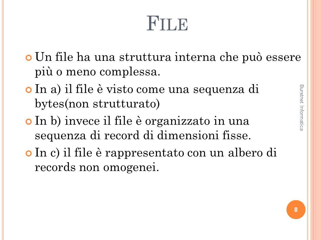 F ILE Un file ha una struttura interna che può essere più o meno complessa. In a) il file è visto come una sequenza di bytes(non strutturato) In b) in