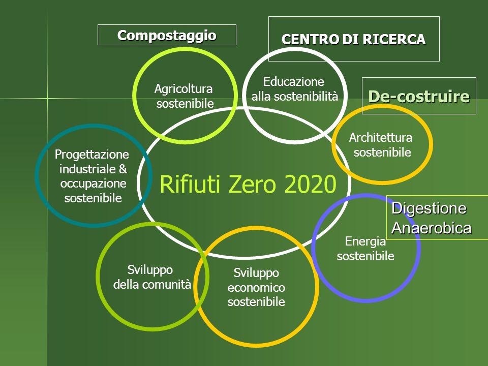 Rifiuti Zero 2020 Educazione alla sostenibilità Sviluppo economico sostenibile Agricoltura sostenibile Sviluppo della comunità Energia sostenibile Progettazione industriale & occupazione sostenibile Architettura sostenibile Compostaggio CENTRO DI RICERCA De-costruire Digestione Anaerobica