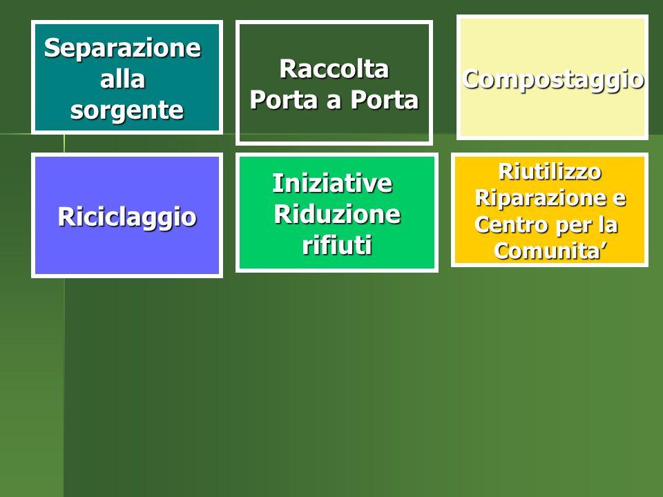IniziativeRiduzionerifiutiRiciclaggioRiutilizzo Riparazione e Centro per la Comunita SeparazioneallasorgenteRaccolta Porta a Porta Compostaggio