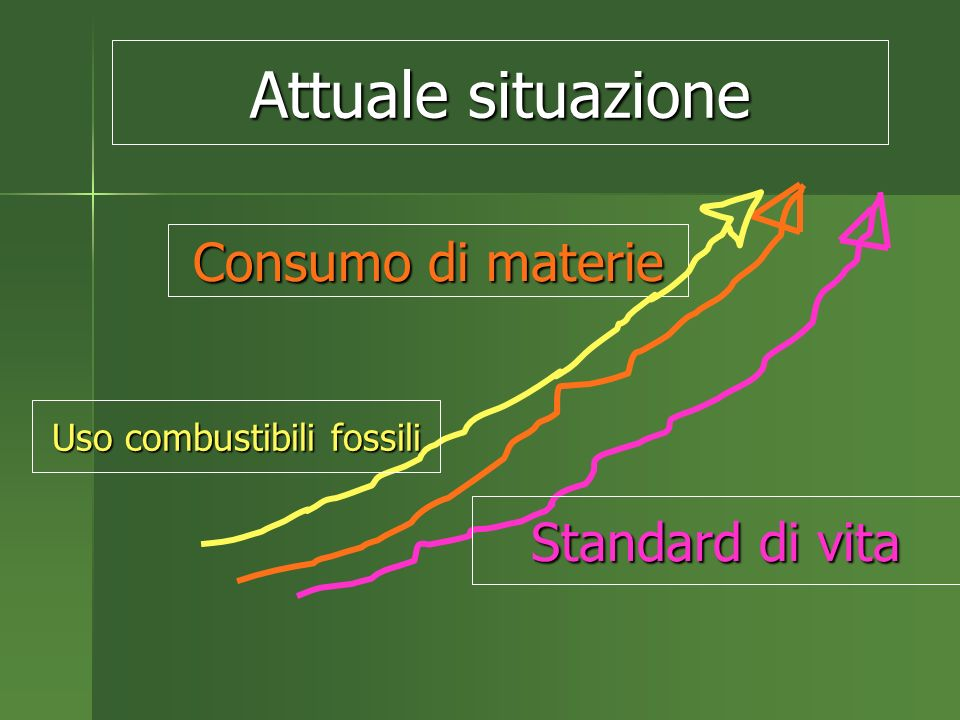 Consumo di materie Standard di vita Attuale situazione Uso combustibili fossili