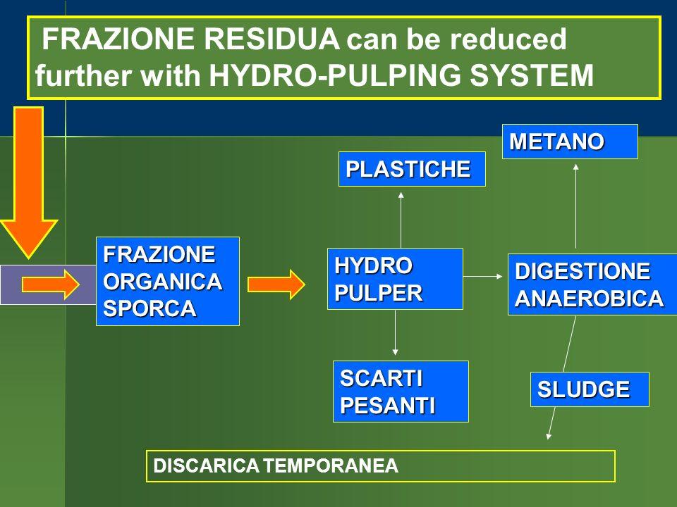 FRAZIONE RESIDUA can be reduced further with HYDRO-PULPING SYSTEM FRAZIONEORGANICASPORCA HYDROPULPER SCARTI PESANTI DIGESTIONE ANAEROBICA METANO PLASTICHE DISCARICA TEMPORANEA SLUDGE