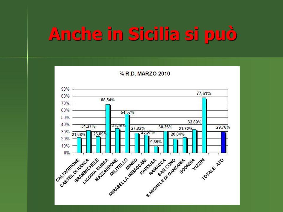 Anche in Sicilia si può