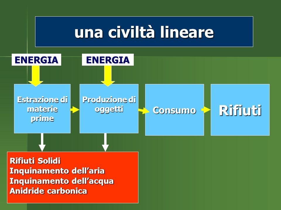 Estrazione di materieprime Produzione di oggettiConsumoRifiuti Rifiuti Solidi Inquinamento dellaria Inquinamento dellacqua Anidride carbonica ENERGIA una civiltà lineare ENERGIA