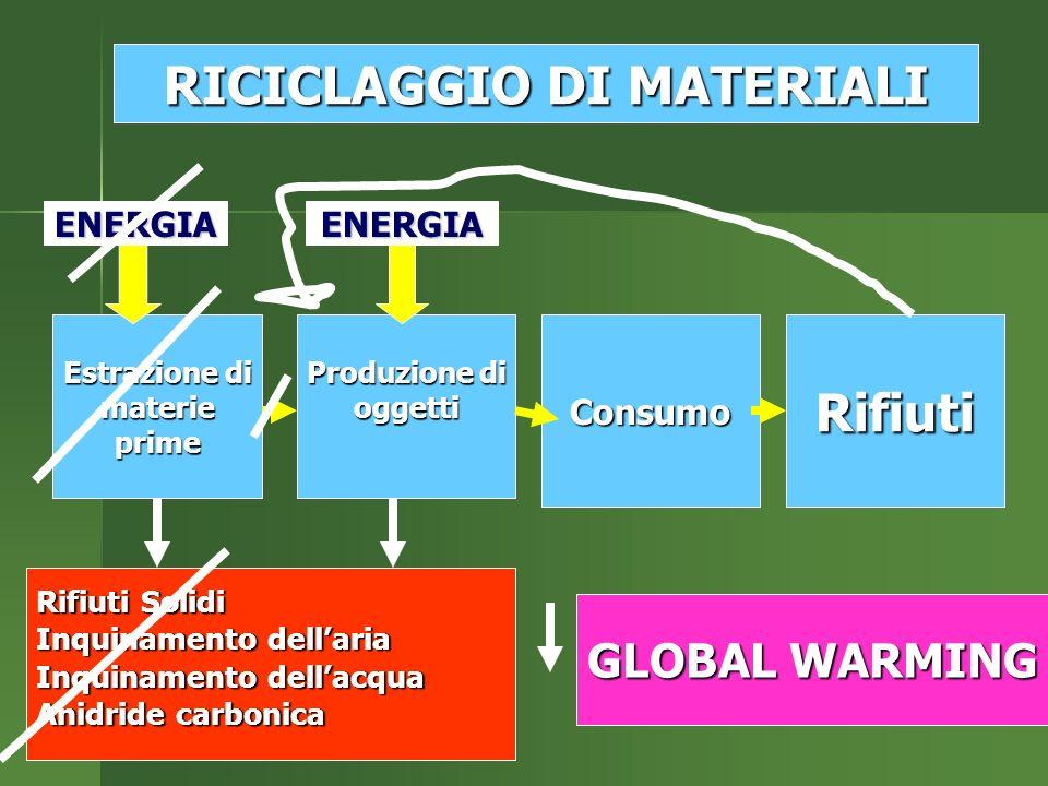 Estrazione di materieprime Produzione di oggettiConsumoRifiuti Rifiuti Solidi Inquinamento dellaria Inquinamento dellacqua Anidride carbonica ENERGIAENERGIA RICICLAGGIO DI MATERIALI GLOBAL WARMING