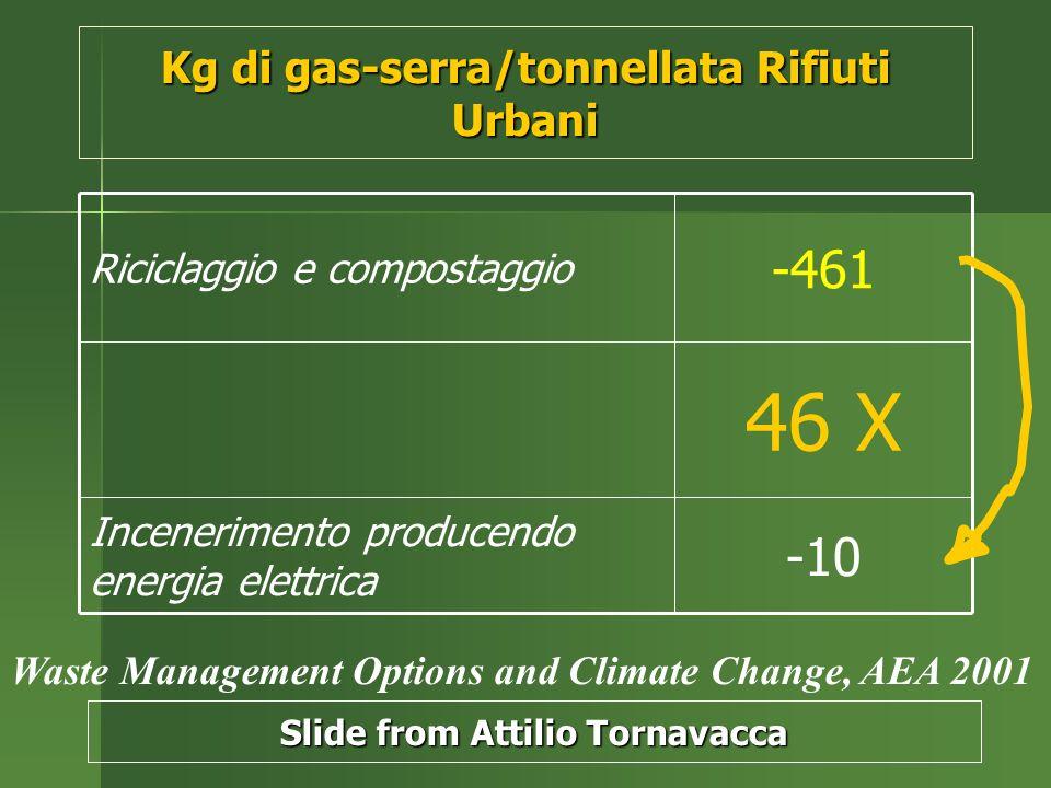 Kg di gas-serra/tonnellata Rifiuti Urbani -10 Incenerimento producendo energia elettrica 46 X -461 Riciclaggio e compostaggio Waste Management Options and Climate Change, AEA 2001 Slide from Attilio Tornavacca