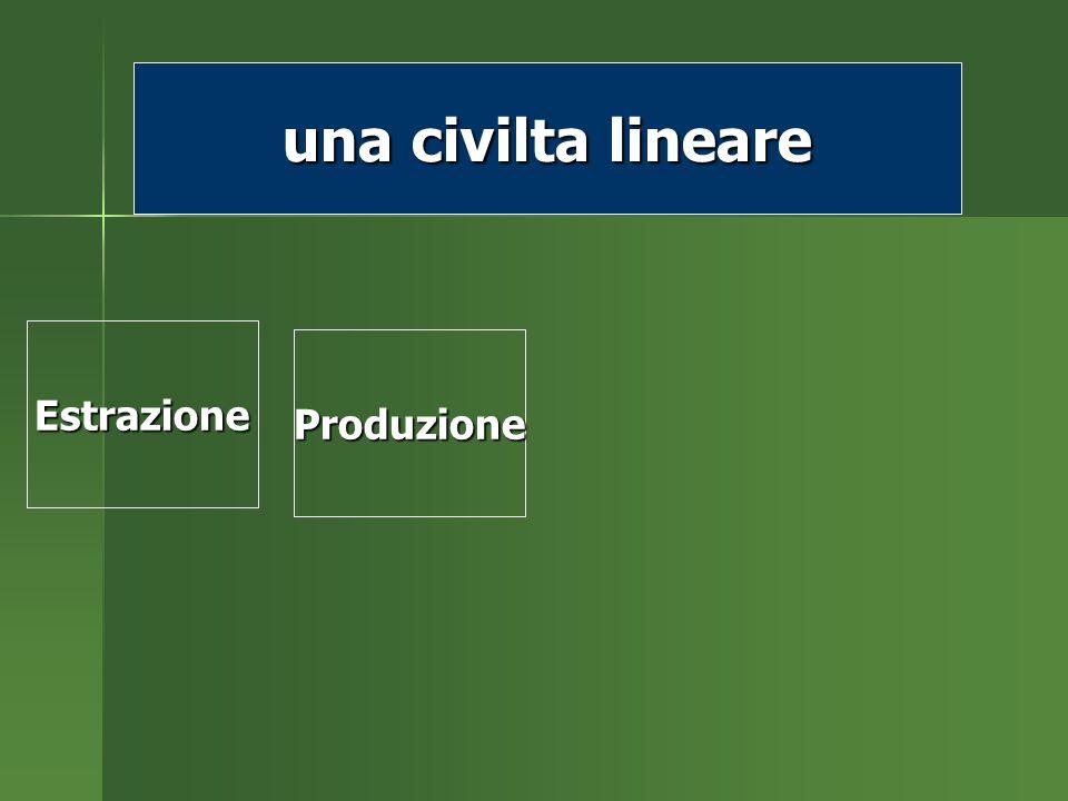 Estrazione Estrazione Produzione una civilta lineare