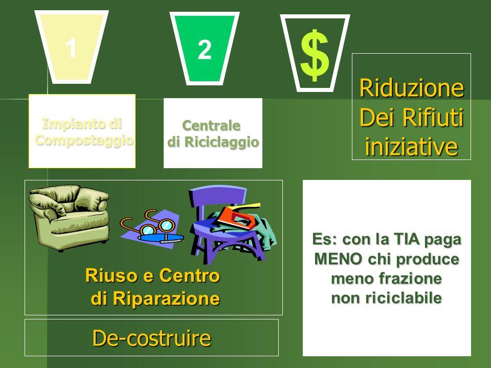 Impianto di Compostaggio Compostaggio Centrale di Riciclaggio Es: con la TIA paga MENO chi produce meno frazione non riciclabile Riuso e Centro di Riparazione 1 2 $ De-costruire Riduzione Dei Rifiuti iniziative