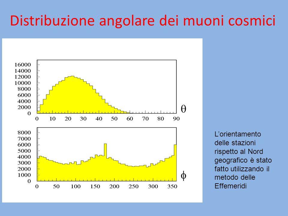 Distribuzione angolare dei muoni cosmici Lorientamento delle stazioni rispetto al Nord geografico è stato fatto utilizzando il metodo delle Effemeridi