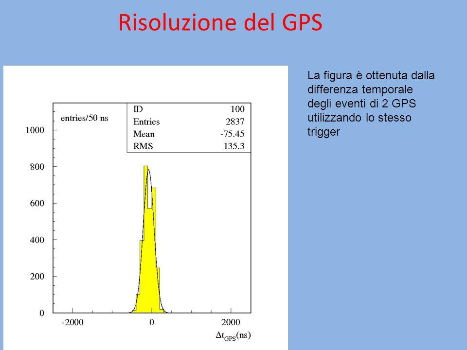 Risoluzione del GPS La figura è ottenuta dalla differenza temporale degli eventi di 2 GPS utilizzando lo stesso trigger