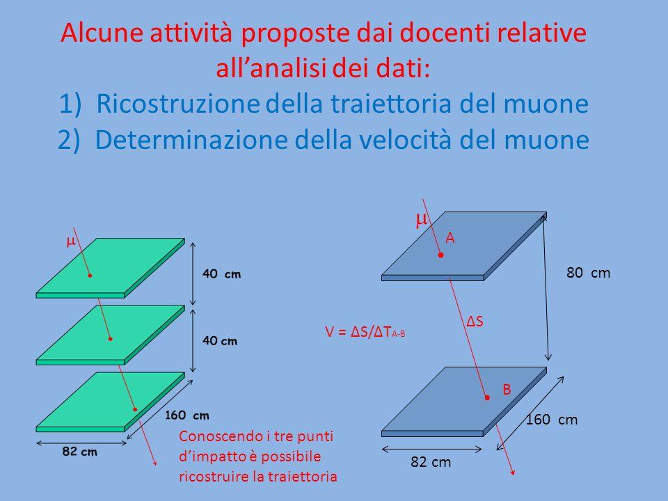 Alcune attività proposte dai docenti relative allanalisi dei dati: 1)Ricostruzione della traiettoria del muone 2) Determinazione della velocità del mu