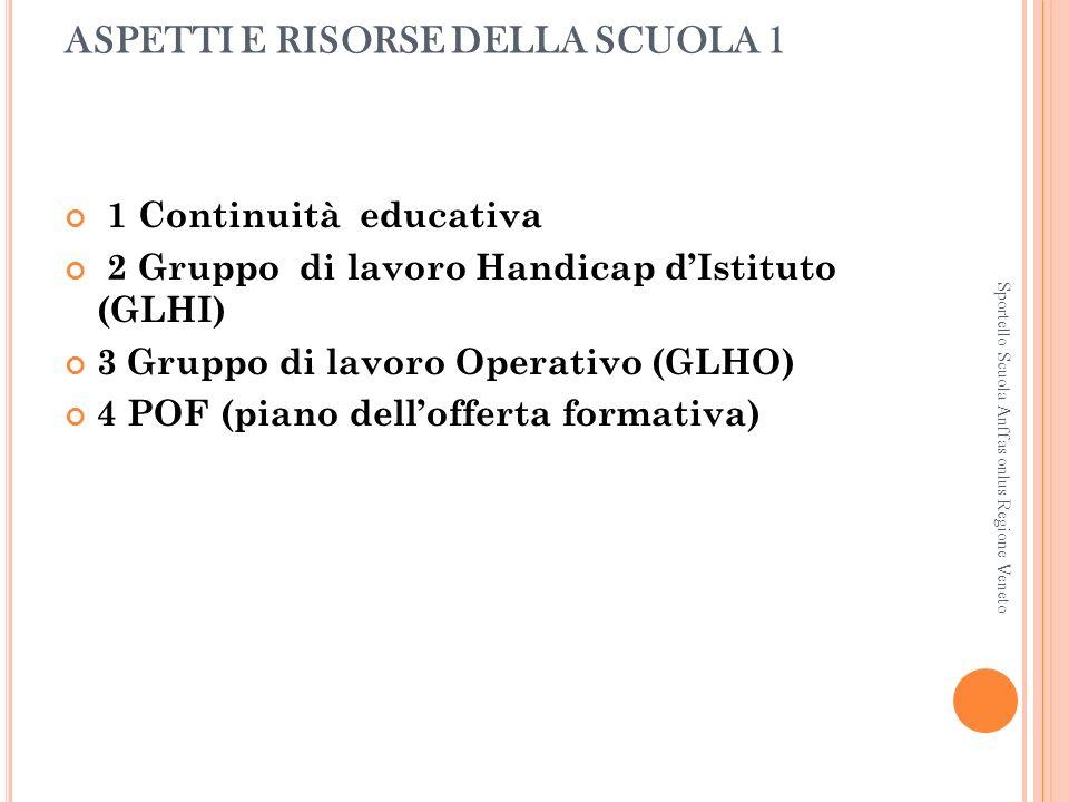 ASPETTI E RISORSE DELLA SCUOLA 1 1 Continuità educativa 2 Gruppo di lavoro Handicap dIstituto (GLHI) 3 Gruppo di lavoro Operativo (GLHO) 4 POF (piano dellofferta formativa) Sportello Scuola Anffas onlus Regione Veneto