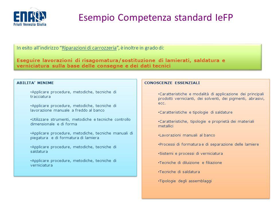 Esempio Competenza standard IeFP In esito allindirizzo Riparazioni di carrozzeria, è inoltre in grado di: Eseguire lavorazioni di risagomatura/sostitu