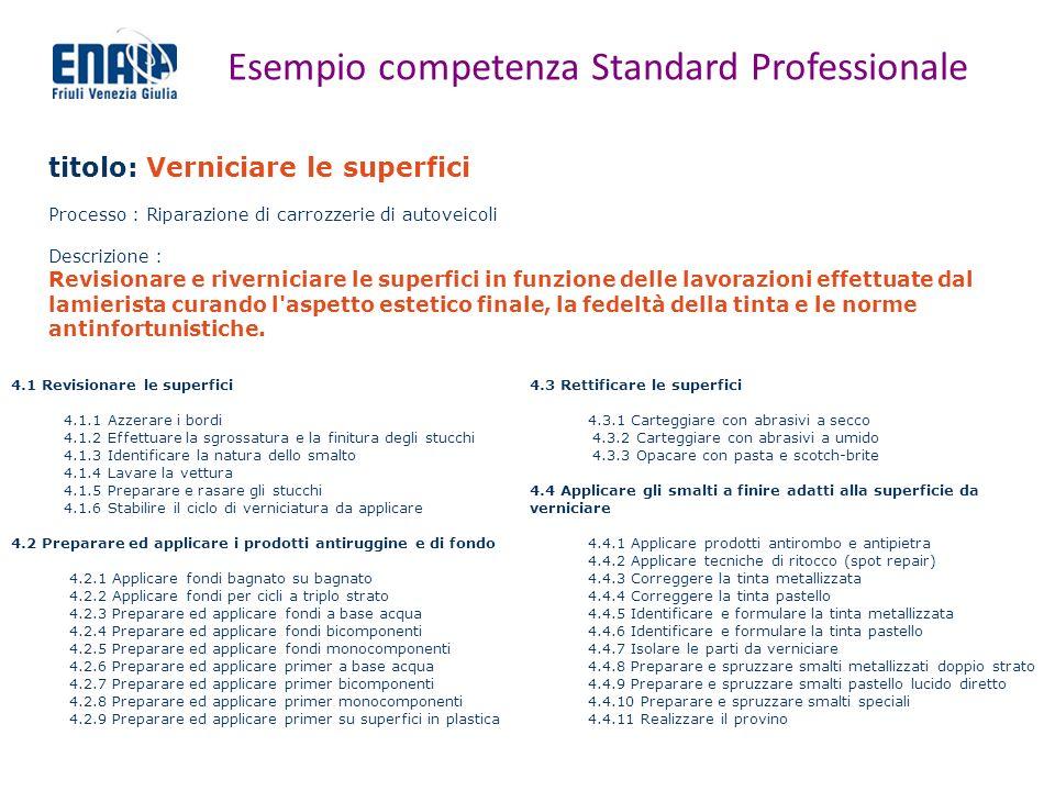 Esempio competenza Standard Professionale titolo: Verniciare le superfici Processo : Riparazione di carrozzerie di autoveicoli Descrizione : Revisiona