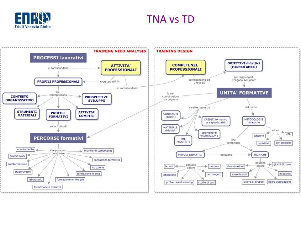 TNA vs TD