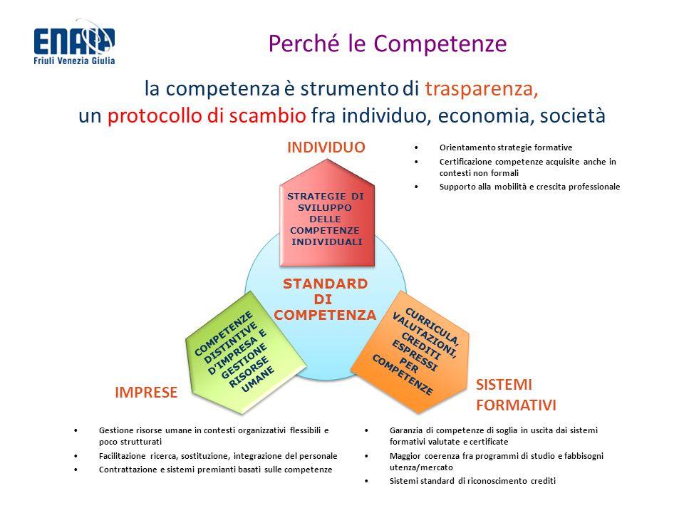 Perché le Competenze la competenza è strumento di trasparenza, un protocollo di scambio fra individuo, economia, società STANDARD DI COMPETENZA STANDARD DI COMPETENZA STRATEGIE DI SVILUPPO DELLE COMPETENZE INDIVIDUALI STRATEGIE DI SVILUPPO DELLE COMPETENZE INDIVIDUALI CURRICULA, VALUTAZIONI, CREDITI ESPRESSI PER COMPETENZE CURRICULA, VALUTAZIONI, CREDITI ESPRESSI PER COMPETENZE DISTINTIVE DIMPRESA E GESTIONE RISORSE UMANE COMPETENZE DISTINTIVE DIMPRESA E GESTIONE RISORSE UMANE INDIVIDUO Orientamento strategie formative Certificazione competenze acquisite anche in contesti non formali Supporto alla mobilità e crescita professionale IMPRESE Gestione risorse umane in contesti organizzativi flessibili e poco strutturati Facilitazione ricerca, sostituzione, integrazione del personale Contrattazione e sistemi premianti basati sulle competenze SISTEMI FORMATIVI Garanzia di competenze di soglia in uscita dai sistemi formativi valutate e certificate Maggior coerenza fra programmi di studio e fabbisogni utenza/mercato Sistemi standard di riconoscimento crediti