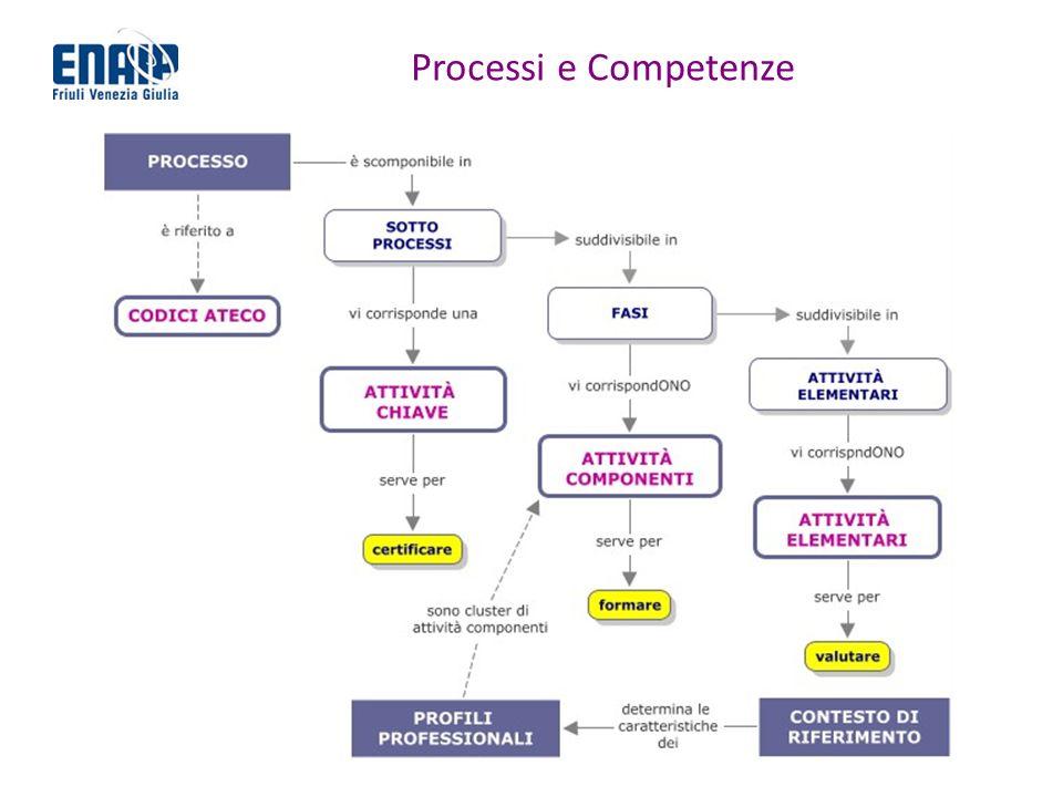 Processi e Competenze