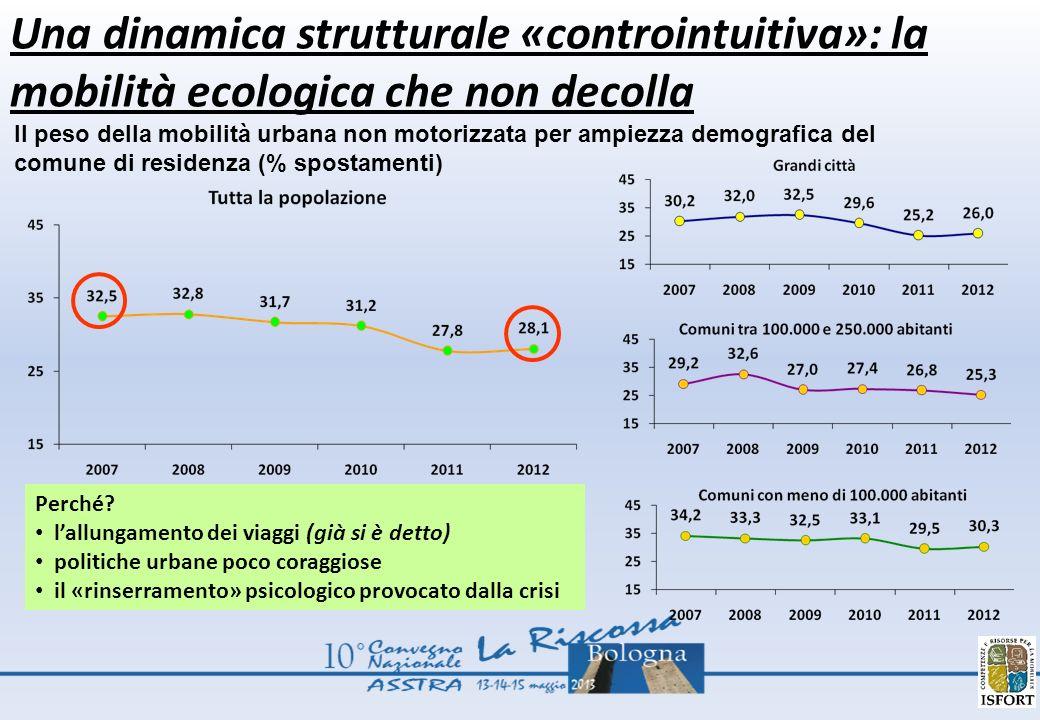 Una dinamica strutturale «controintuitiva»: la mobilità ecologica che non decolla Il peso della mobilità urbana non motorizzata per ampiezza demografi