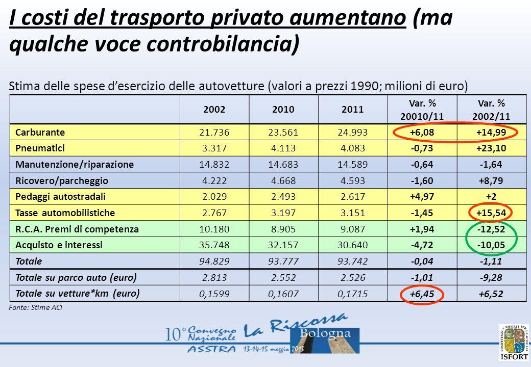 I costi del trasporto privato aumentano (ma qualche voce controbilancia) Stima delle spese desercizio delle autovetture (valori a prezzi 1990; milioni di euro) 200220102011 Var.
