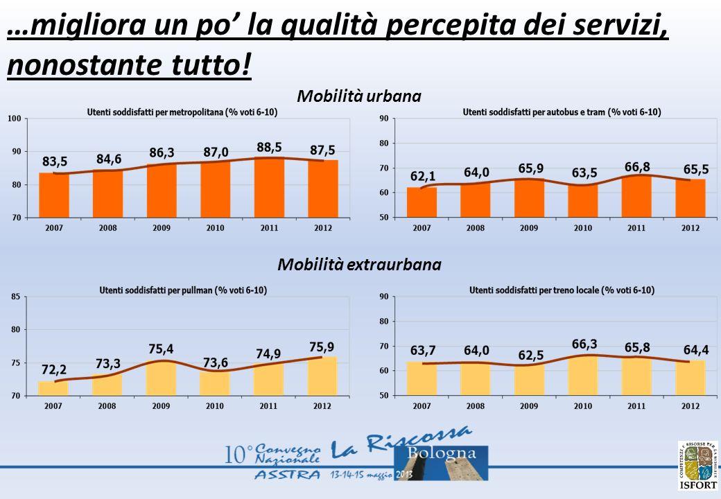 …migliora un po la qualità percepita dei servizi, nonostante tutto! Mobilità urbana Mobilità extraurbana