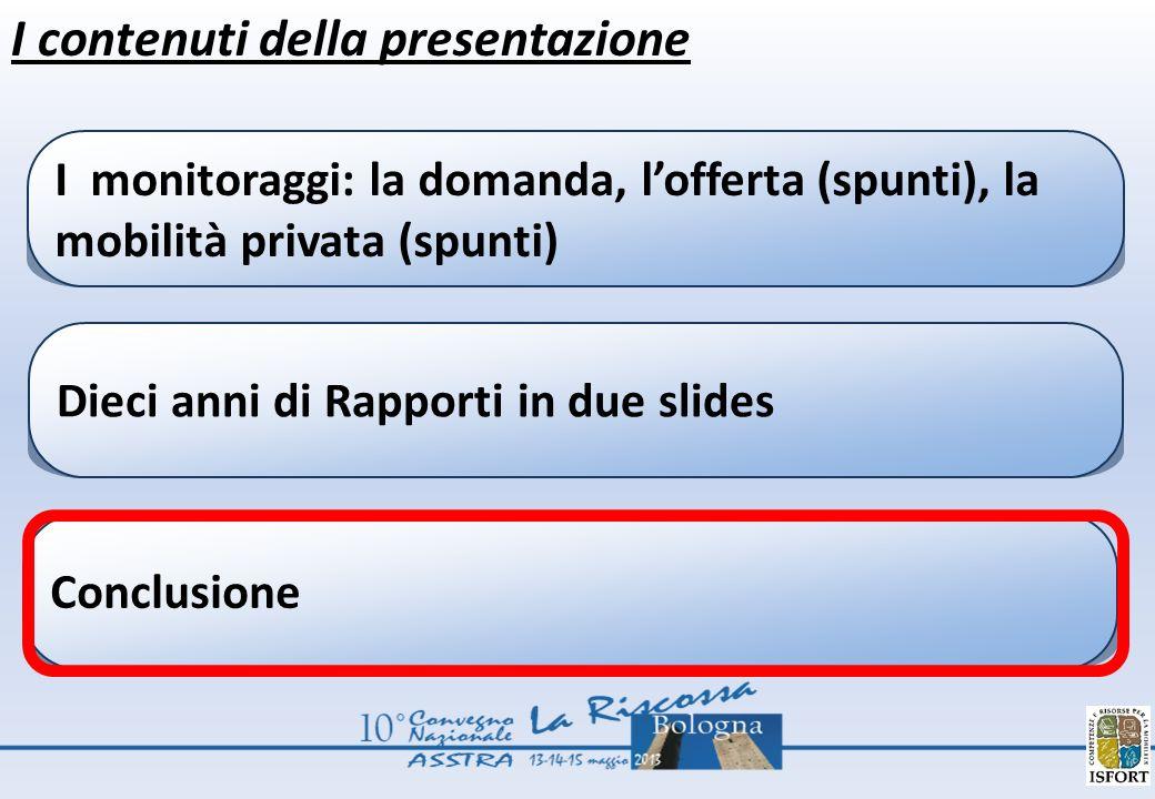 I contenuti della presentazione I monitoraggi: la domanda, lofferta (spunti), la mobilità privata (spunti) Dieci anni di Rapporti in due slides Conclusione