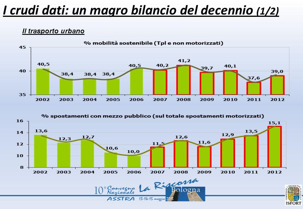 I crudi dati: un magro bilancio del decennio (1/2) Il trasporto urbano