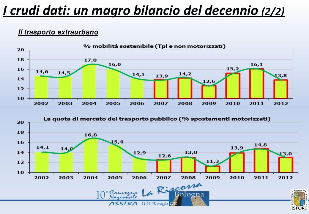 I crudi dati: un magro bilancio del decennio (2/2) Il trasporto extraurbano