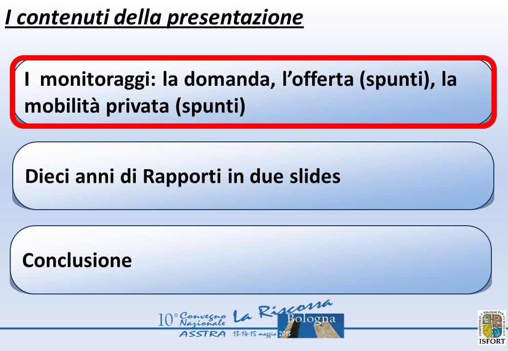 I contenuti della presentazione I monitoraggi: la domanda, lofferta (spunti), la mobilità privata (spunti) Dieci anni di Rapporti in due slides Conclu