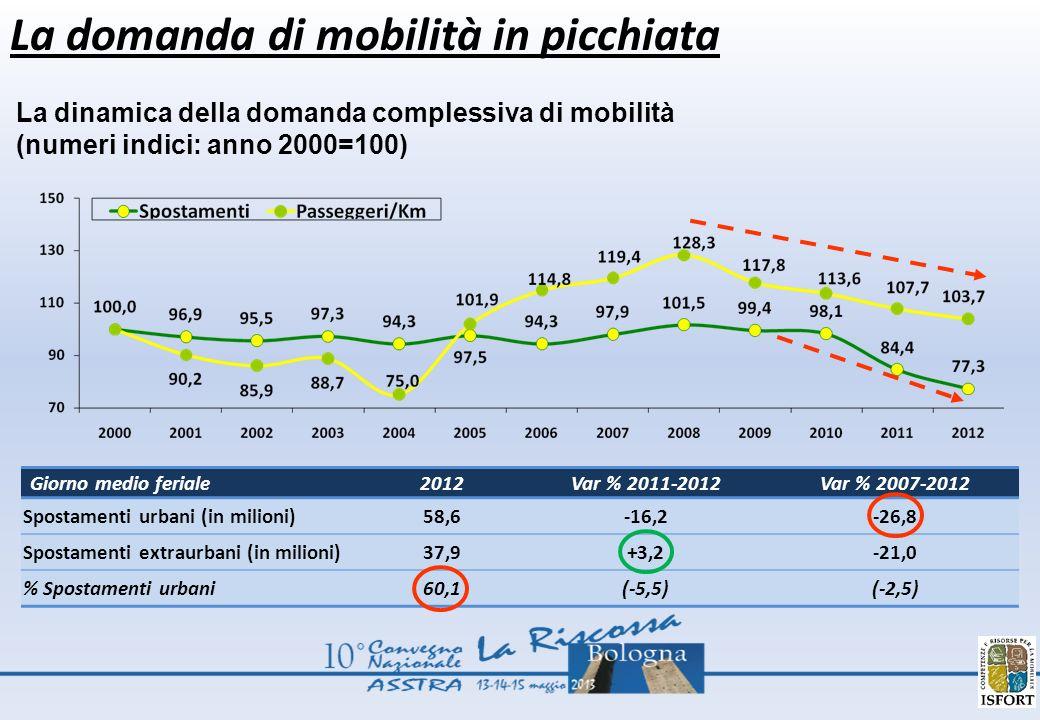 La domanda di mobilità in picchiata La dinamica della domanda complessiva di mobilità (numeri indici: anno 2000=100) Giorno medio feriale2012Var % 2011-2012Var % 2007-2012 Spostamenti urbani (in milioni)58,6-16,2-26,8 Spostamenti extraurbani (in milioni)37,9+3,2-21,0 % Spostamenti urbani60,1(-5,5)(-2,5)