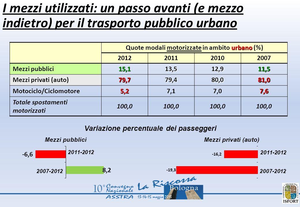 urbano Quote modali motorizzate in ambito urbano (%) 2012201120102007 Mezzi pubblici15,113,512,911,5 Mezzi privati (auto)79,779,480,081,0 Motociclo/Ciclomotore5,27,17,07,6 Totale spostamenti motorizzati 100,0 I mezzi utilizzati: un passo avanti (e mezzo indietro) per il trasporto pubblico urbano 2011-2012 2007-2012 Mezzi pubblici 2011-2012 2007-2012 Mezzi privati (auto) Variazione percentuale dei passeggeri