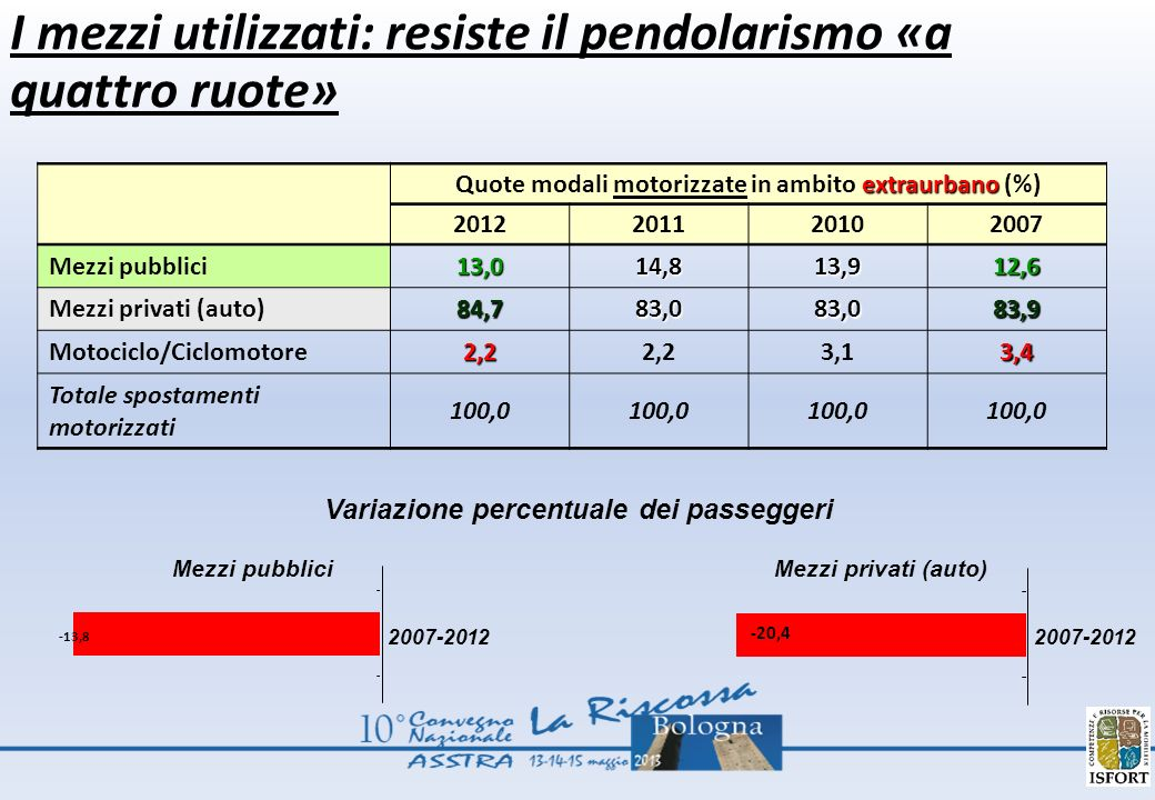 extraurbano Quote modali motorizzate in ambito extraurbano (%) 2012201120102007 Mezzi pubblici13,014,813,912,6 Mezzi privati (auto)84,783,083,083,9 Motociclo/Ciclomotore2,22,23,13,4 Totale spostamenti motorizzati 100,0 Variazione percentuale dei passeggeri 2007-2012 Mezzi pubblici Mezzi privati (auto) I mezzi utilizzati: resiste il pendolarismo «a quattro ruote» 2007-2012