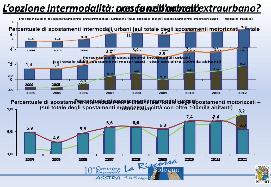 Percentuale di spostamenti intermodali urbani (sul totale degli spostamenti motorizzati – totale Italia) Percentuale di spostamenti intermodali urbani (sul totale degli spostamenti motorizzati - città con oltre 100mila abitanti) Percentuale di spostamenti intermodali extra-urbani (sul totale degli spostamenti motorizzati – totale Italia) Lopzione intermodalità: cresce nellurbano Lopzione intermodalità: non funziona nellextraurbano