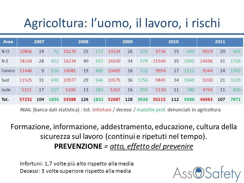 Agricoltura: luomo, il lavoro, i rischi Area20072008200920102011 N-O10856197210176251711032426276973615343901920443 N-E1810428412162344033716030345791