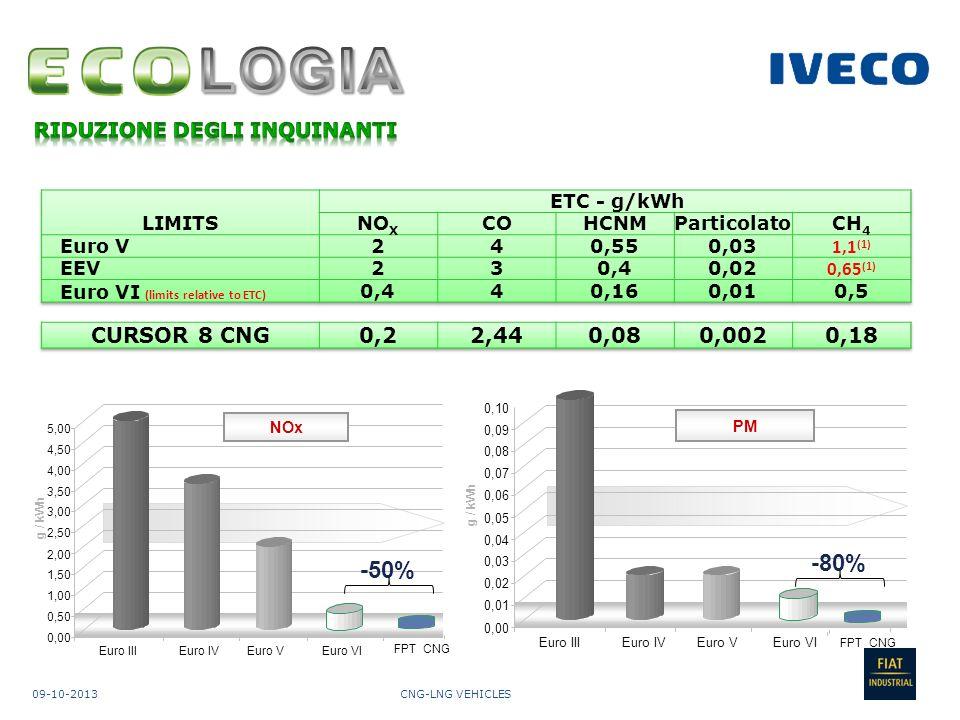 CNG-LNG VEHICLES09-10-2013