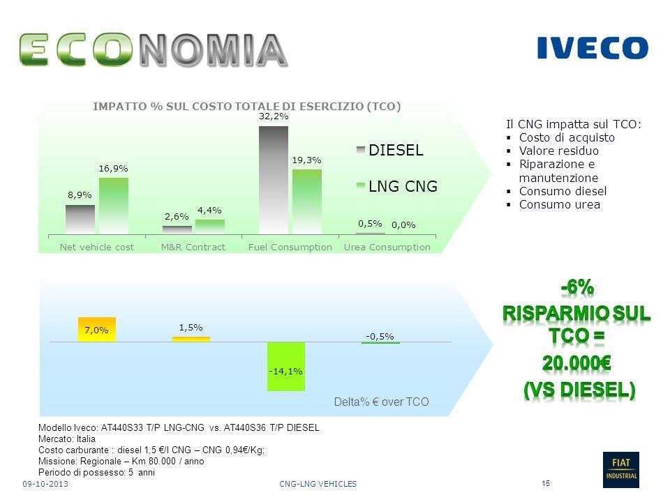 CNG-LNG VEHICLES09-10-2013 15 Delta% over TCO Modello Iveco: AT440S33 T/P LNG-CNG vs.