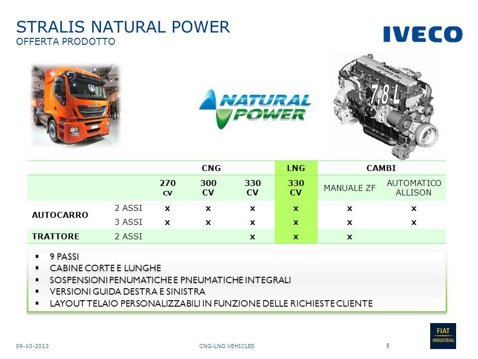 CNG-LNG VEHICLES09-10-2013 STRALIS NATURAL POWER TECNOLOGIA 9 SISTEMA CNG (200 bar) SERBATOIO CRIOGENICO LNG (-125º C, 11 bar) E SCAMBIATORE / EVAPORATORE MARMITTA CATALITICA MOTORE CURSOR 8