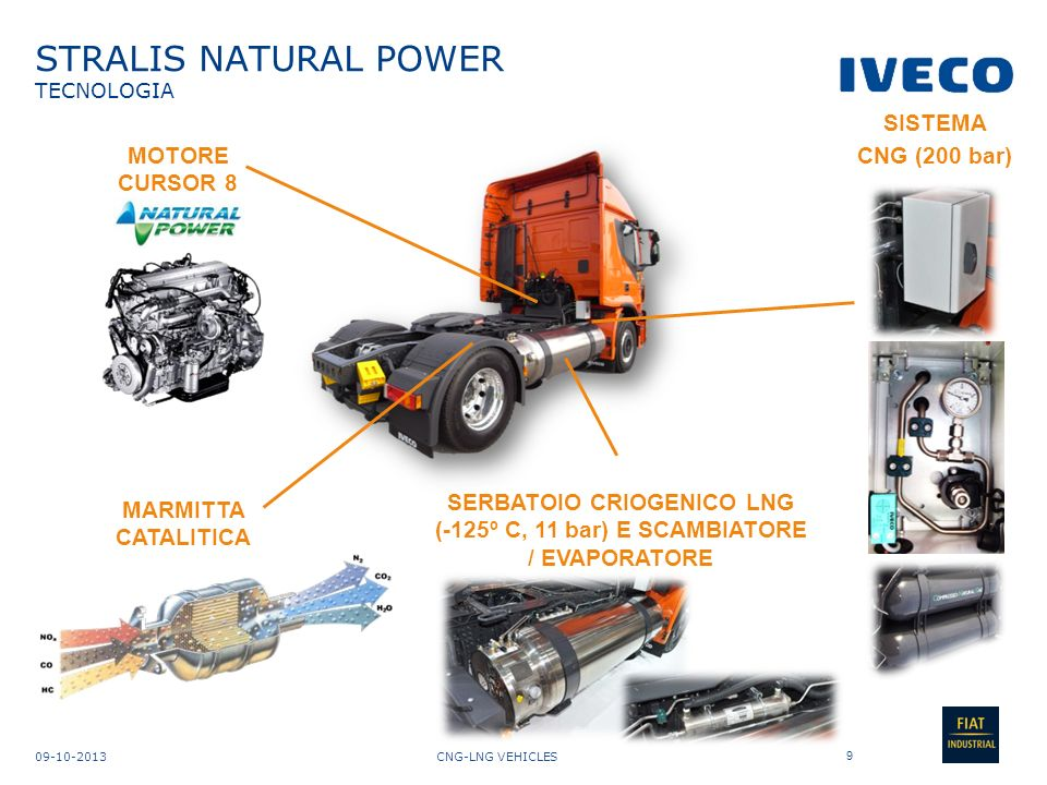 CNG-LNG VEHICLES09-10-2013 STRALIS NATURAL POWER RIFORNIMENTO (Stazione Tilburg, Paesi Bassi, aperta dal 2013) 10 LNG PUMP 1 LNG PUMP 2 CNG PUMP CARD PAYEMENT CAPACITA INSTALLATA: 100 veicoli/giorno CAPACITA UTILIZZATA : 50 veicoli/giorno TEMPO DI RIEMPIMENTO LNG (170 Kg): 6 minuti
