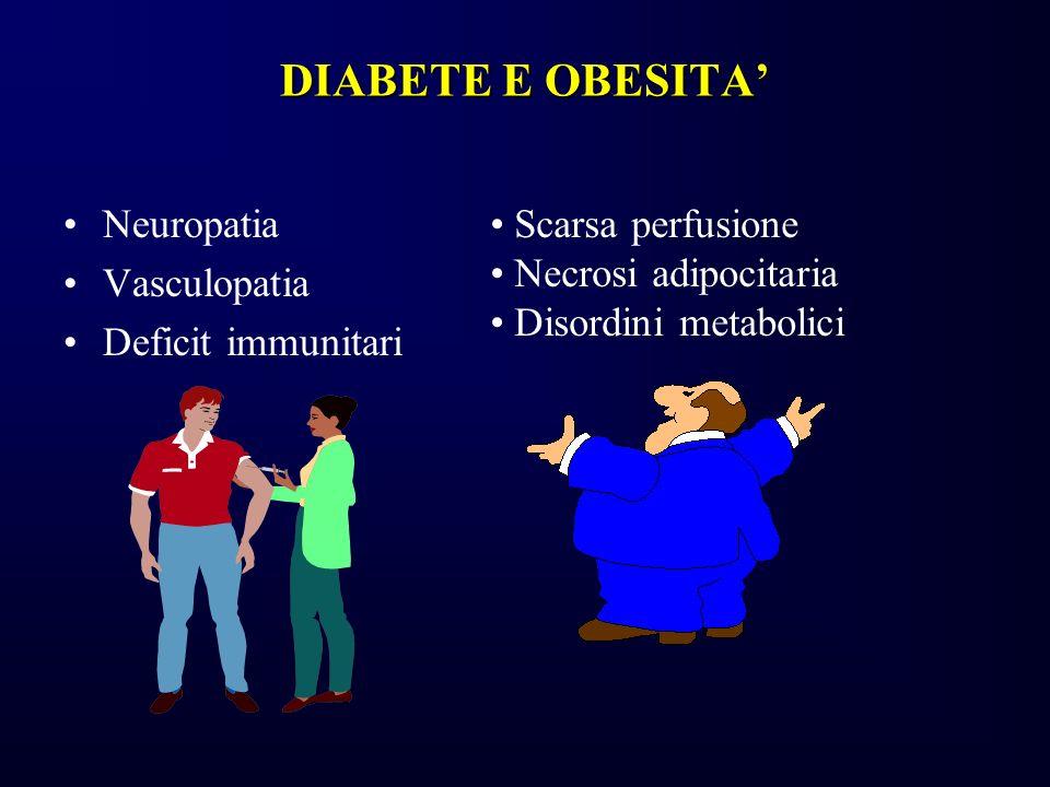 DIABETE E OBESITA Neuropatia Vasculopatia Deficit immunitari Scarsa perfusione Necrosi adipocitaria Disordini metabolici