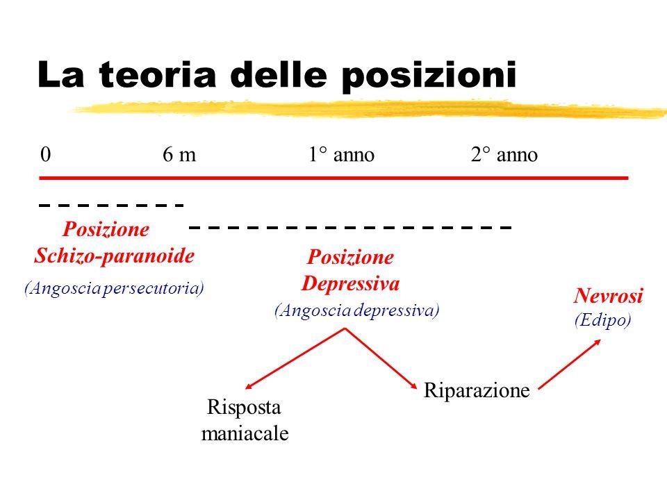 La teoria delle posizioni 0 6 m 1° anno 2° anno Posizione Schizo-paranoide Posizione Depressiva Risposta maniacale Riparazione Nevrosi (Edipo) (Angosc