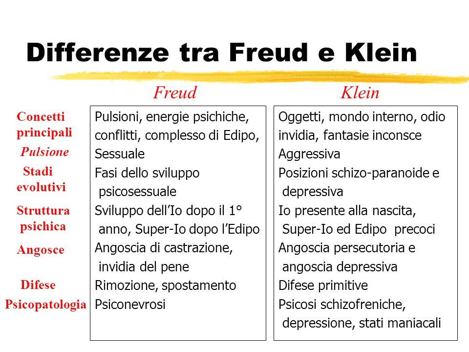 Differenze tra Freud e Klein Pulsioni, energie psichiche, conflitti, complesso di Edipo, Sessuale Fasi dello sviluppo psicosessuale Sviluppo dellIo do