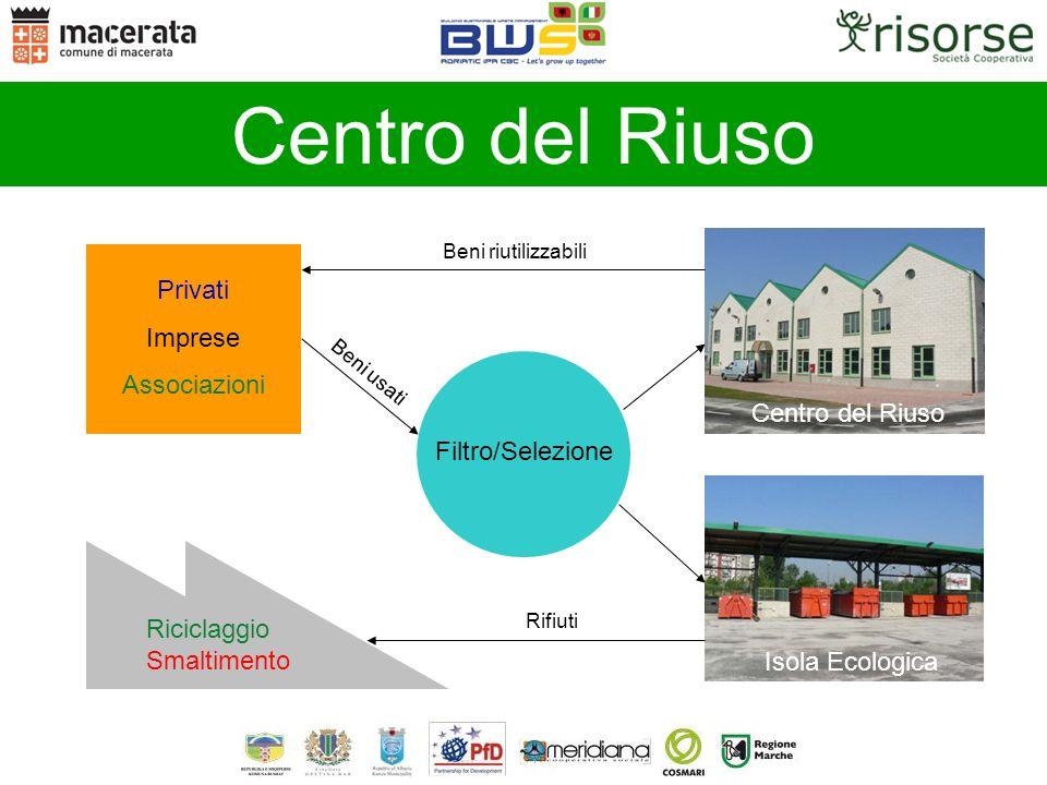 Centro del Riuso Privati Imprese Associazioni Beni usati Filtro/Selezione Riciclaggio Smaltimento Centro del Riuso Isola Ecologica Beni riutilizzabili