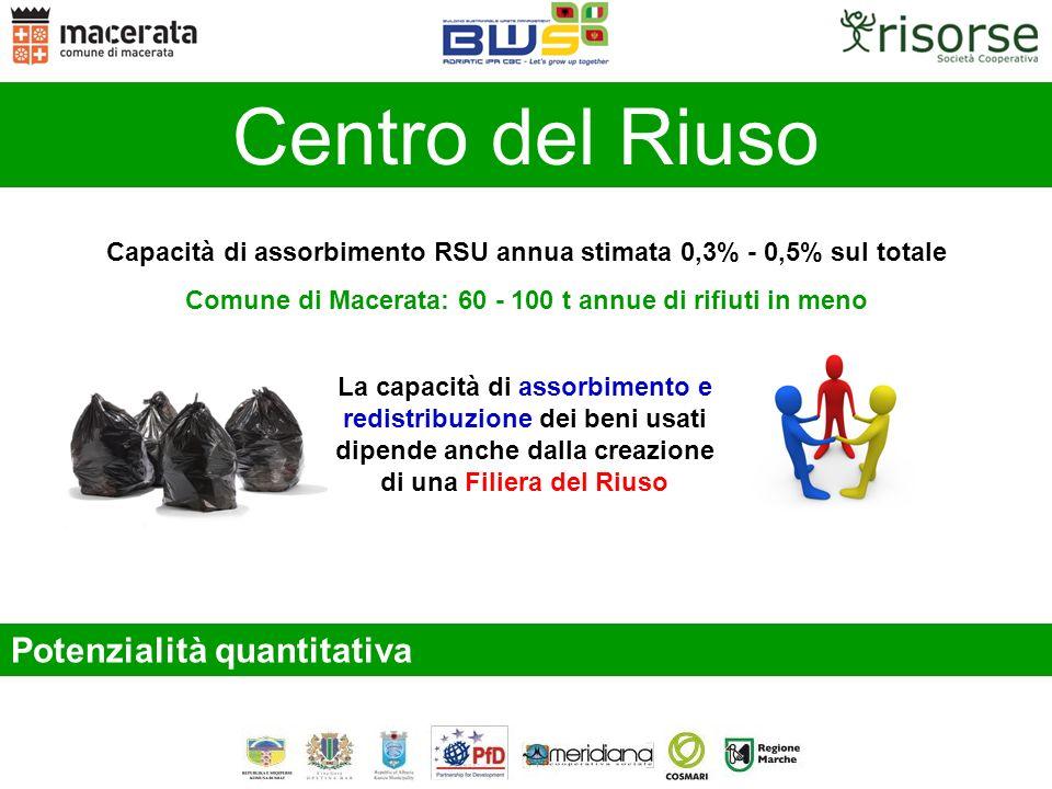 Capacità di assorbimento RSU annua stimata 0,3% - 0,5% sul totale Comune di Macerata: 60 - 100 t annue di rifiuti in meno Potenzialità quantitativa La