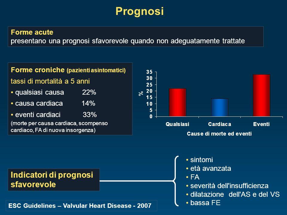 Prognosi sintomi età avanzata FA severità dell'insufficienza dilatazione dell'AS e del VS bassa FE Forme acute presentano una prognosi sfavorevole qua