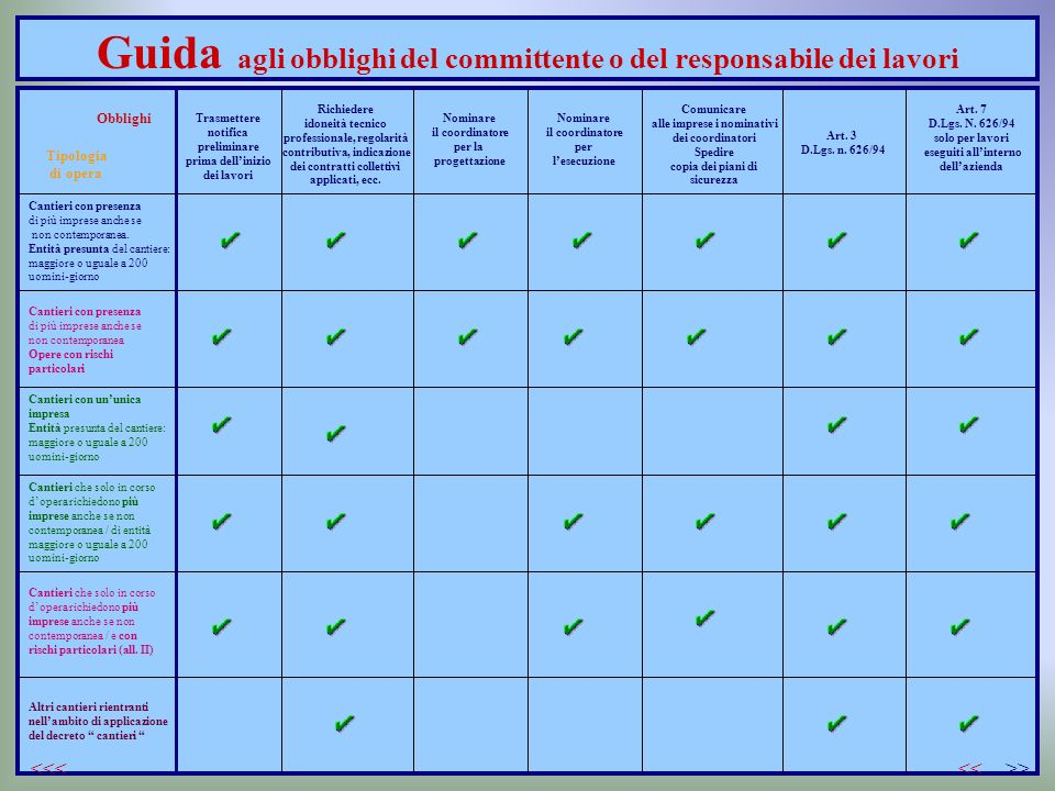 Guida agli obblighi del committente o del responsabile dei lavori Obblighi Tipologia di opera Cantieri con presenza di più imprese anche se non contem