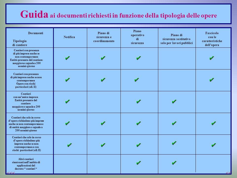 Guida ai documenti richiesti in funzione della tipologia delle opere Documenti Tipologia di cantiere Cantieri con presenza di più imprese anche se non