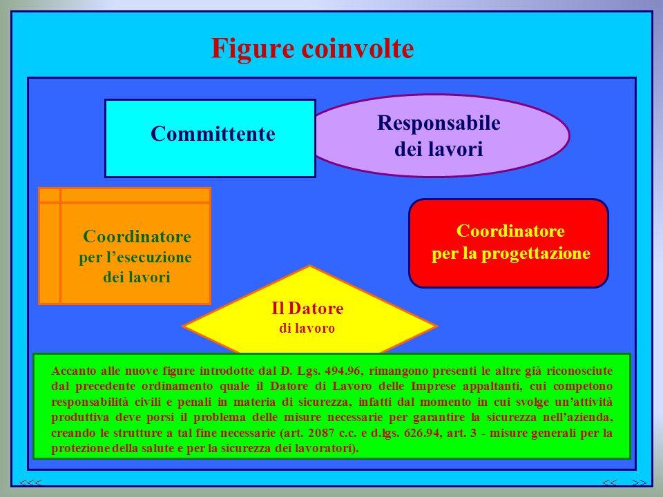 Figure coinvolte Committente Responsabile dei lavori Coordinatore per lesecuzione dei lavori Coordinatore per la progettazione Accanto alle nuove figu