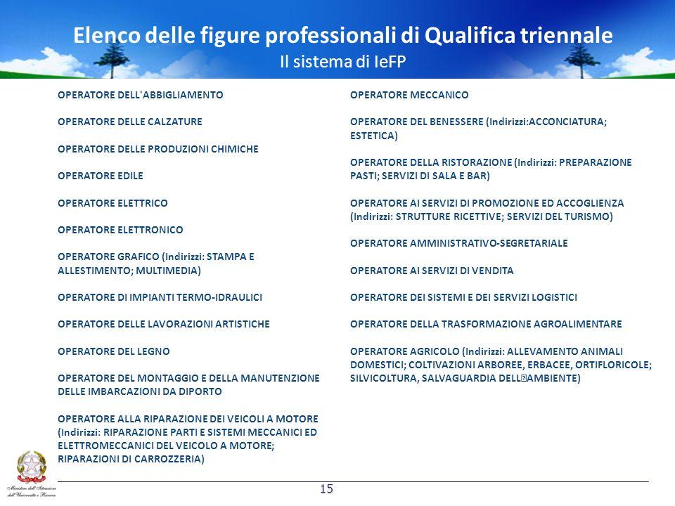 Elenco delle figure professionali di Qualifica triennale Il sistema di IeFP OPERATORE DELL'ABBIGLIAMENTO OPERATORE DELLE CALZATURE OPERATORE DELLE PRO