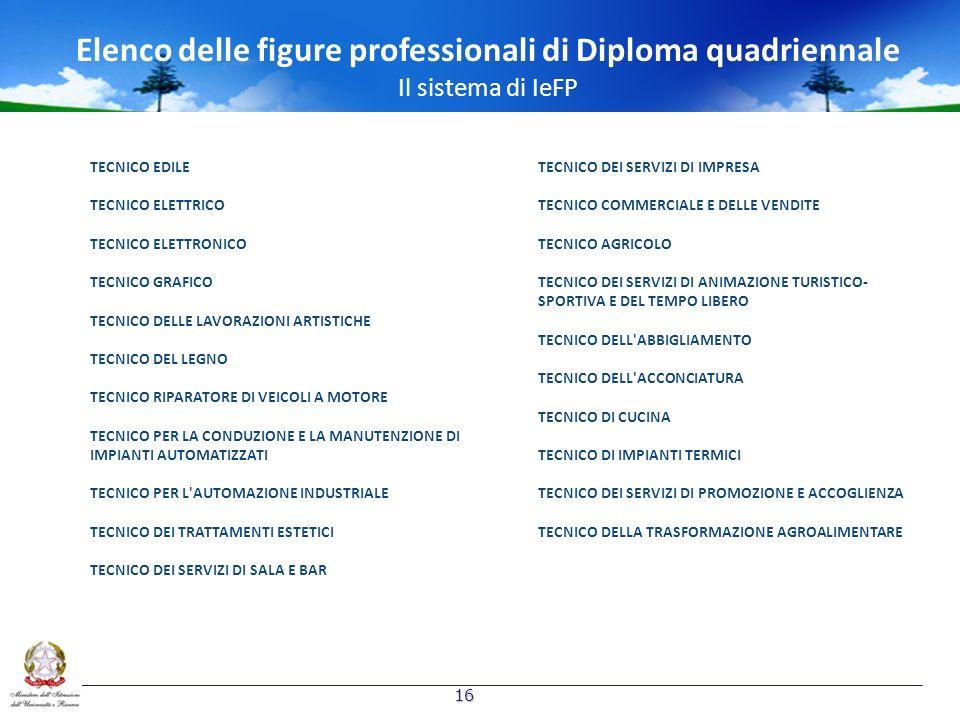 Elenco delle figure professionali di Diploma quadriennale Il sistema di IeFP TECNICO EDILE TECNICO ELETTRICO TECNICO ELETTRONICO TECNICO GRAFICO TECNI