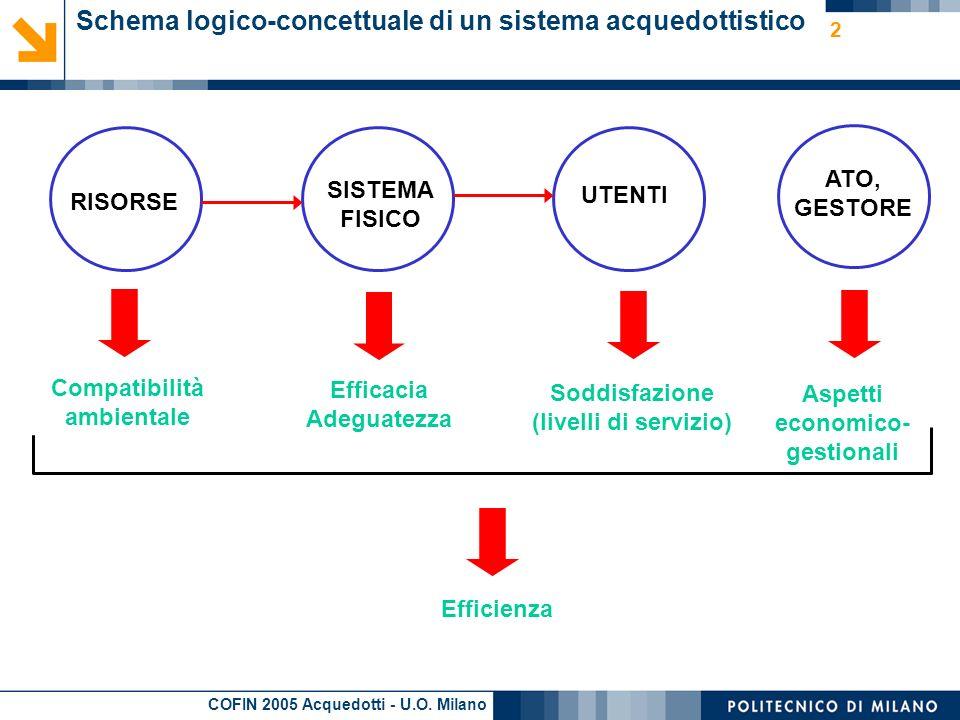 COFIN 2005 Acquedotti - U.O.Milano 3 Obiettivi della ricerca - 1 Lobiettivo della U.O.