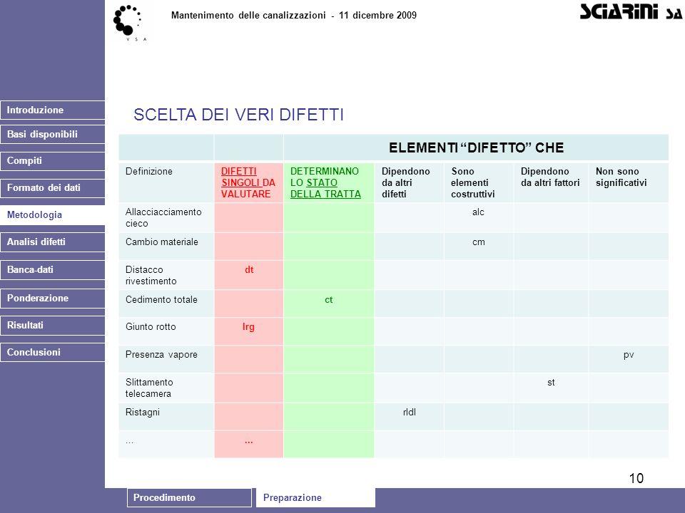 10 Introduzione Basi disponibili Mantenimento delle canalizzazioni - 11 dicembre 2009 Analisi difetti Banca-dati SCELTA DEI VERI DIFETTI Ponderazione